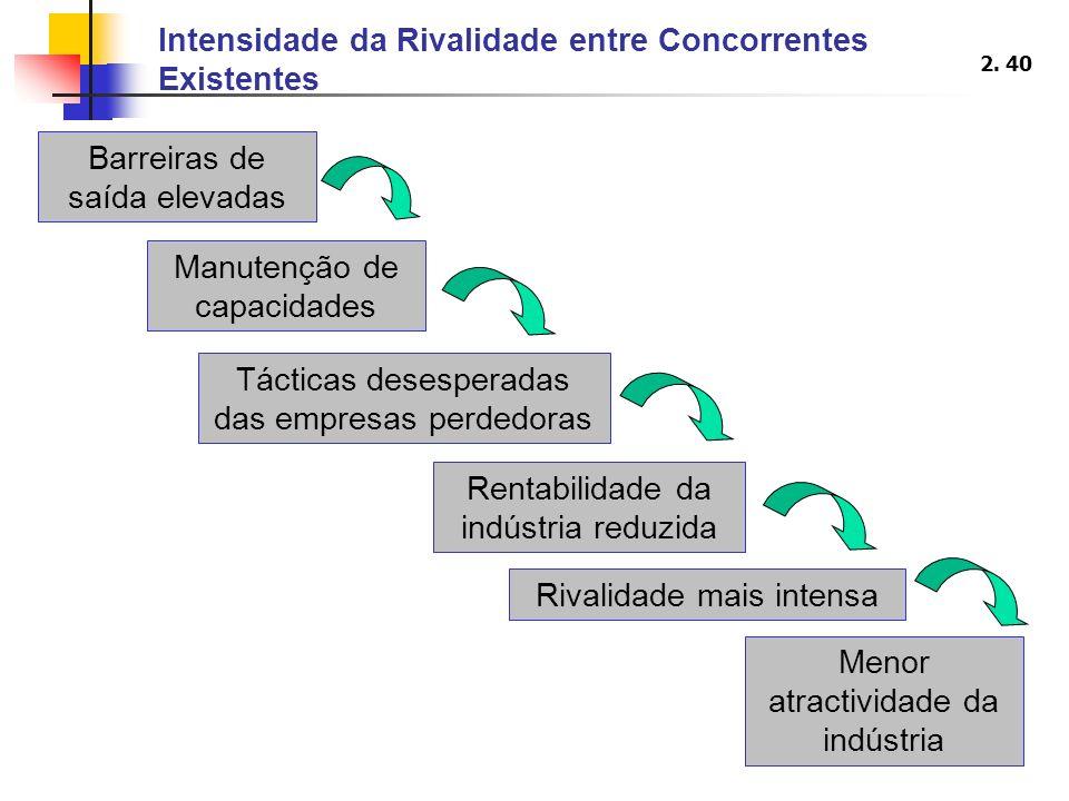 2. 40 Intensidade da Rivalidade entre Concorrentes Existentes Barreiras de saída elevadas Manutenção de capacidades Tácticas desesperadas das empresas