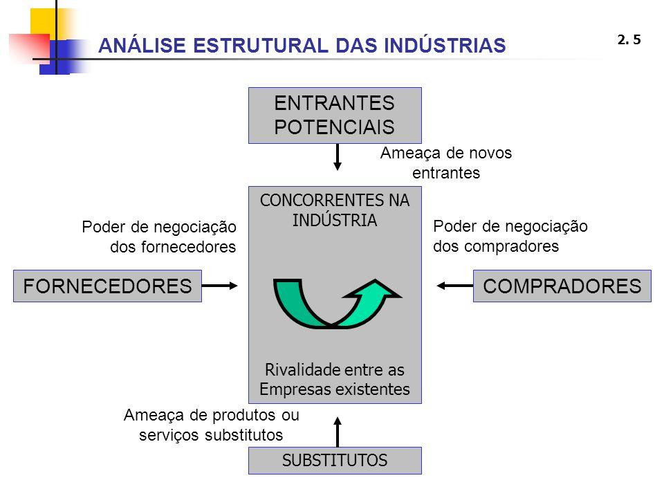 2. 5 FORNECEDORESCOMPRADORES SUBSTITUTOS CONCORRENTES NA INDÚSTRIA Rivalidade entre as Empresas existentes Poder de negociação dos fornecedores Poder
