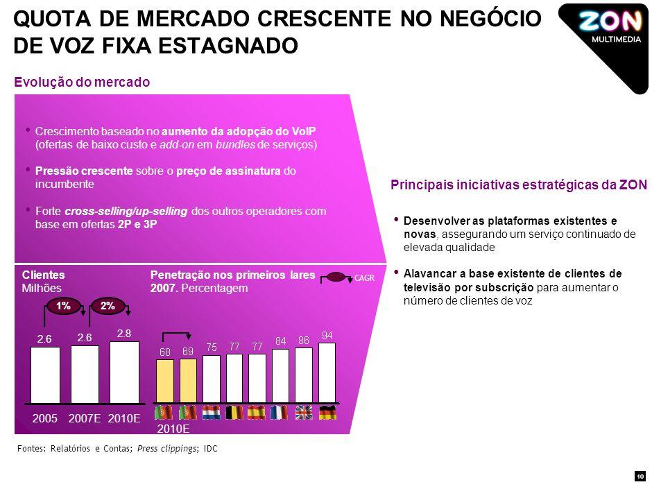 FORTE CRESCIMENTO EXPECTÁVEL NO NEGÓCIO DE BANDA LARGA Clientes Milhões Penetração nos primeiros lares 2007.
