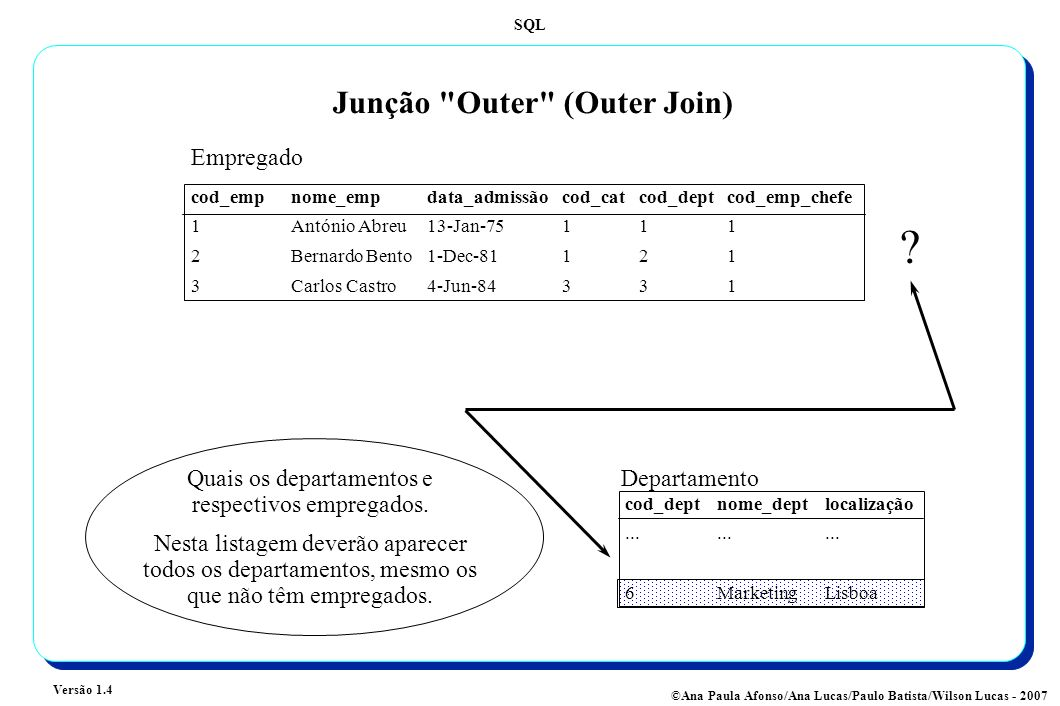 SQL Versão 1.4 ©Ana Paula Afonso/Ana Lucas/Paulo Batista/Wilson Lucas - 2007 Junção Outer (Outer Join) Quais os departamentos e respectivos empregados.