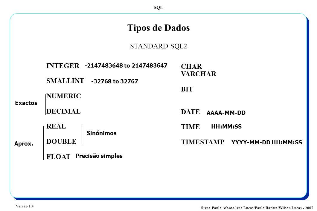 SQL Versão 1.4 ©Ana Paula Afonso/Ana Lucas/Paulo Batista/Wilson Lucas - 2007 Tipos de Dados INTEGER SMALLINT NUMERIC DECIMAL REAL DOUBLE FLOAT CHAR VARCHAR BIT DATE TIME TIMESTAMP STANDARD SQL2 Exactos Aprox.