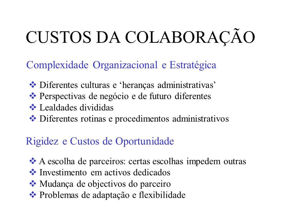 CUSTOS DA COLABORAÇÃO Diferentes culturas e heranças administrativas Perspectivas de negócio e de futuro diferentes Lealdades divididas Diferentes rot