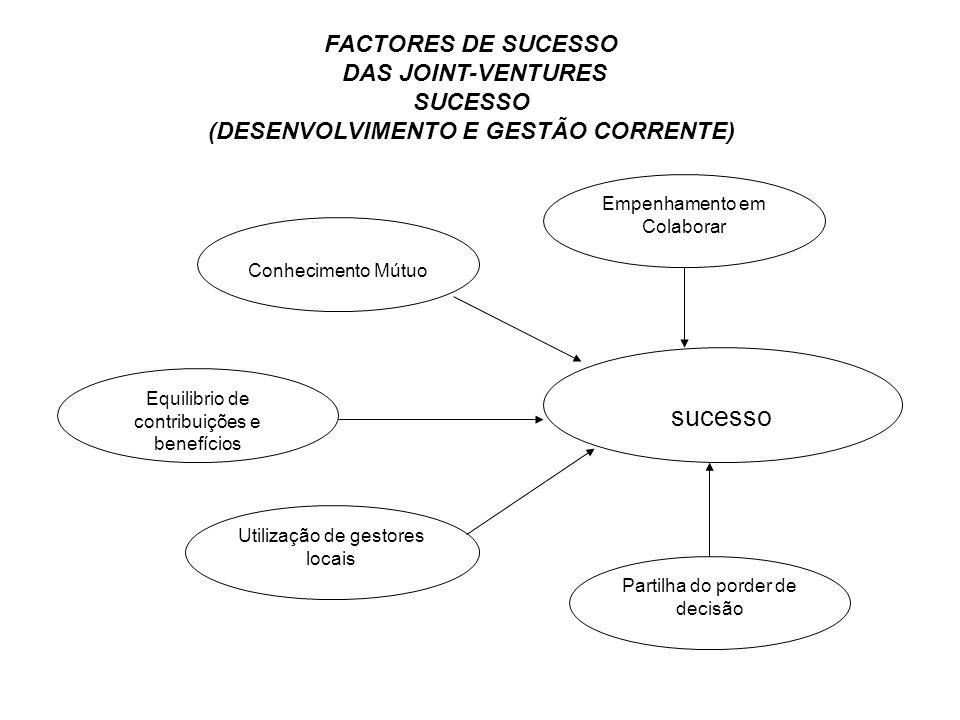 FACTORES DE SUCESSO DAS JOINT-VENTURES SUCESSO (DESENVOLVIMENTO E GESTÃO CORRENTE) sucesso Empenhamento em Colaborar Utilização de gestores locais Par