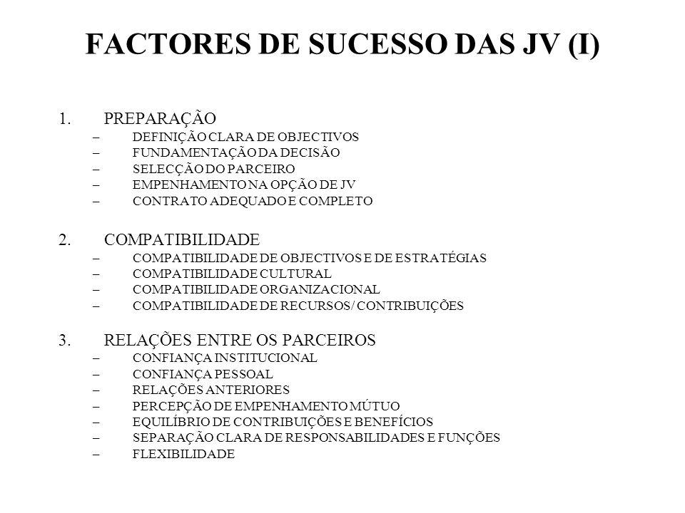 FACTORES DE SUCESSO DAS JV (I) 1.PREPARAÇÃO –DEFINIÇÃO CLARA DE OBJECTIVOS –FUNDAMENTAÇÃO DA DECISÃO –SELECÇÃO DO PARCEIRO –EMPENHAMENTO NA OPÇÃO DE J