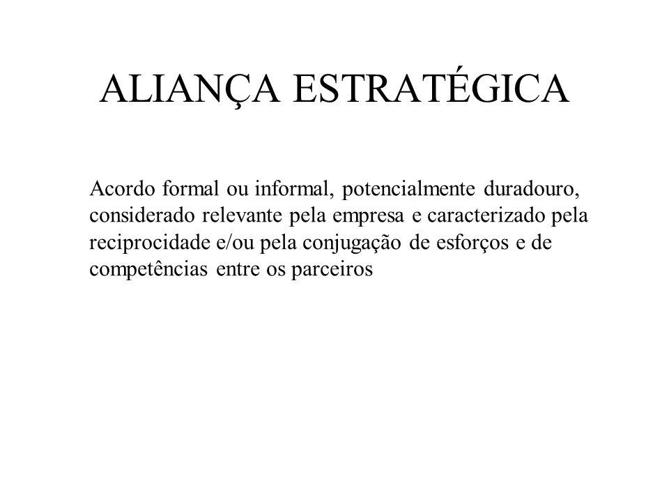Exemplos de Alianças Estratégicas 1) Participação cruzada no capital 2) Desenvolvimento conjunto de novos produtos 3) Acordos de produção, aprovisionamento ou distribuição em conjunto 4) Acordos de comercialização recíproca