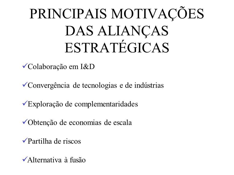 PRINCIPAIS MOTIVAÇÕES DAS ALIANÇAS ESTRATÉGICAS Colaboração em I&D Convergência de tecnologias e de indústrias Exploração de complementaridades Obtenç