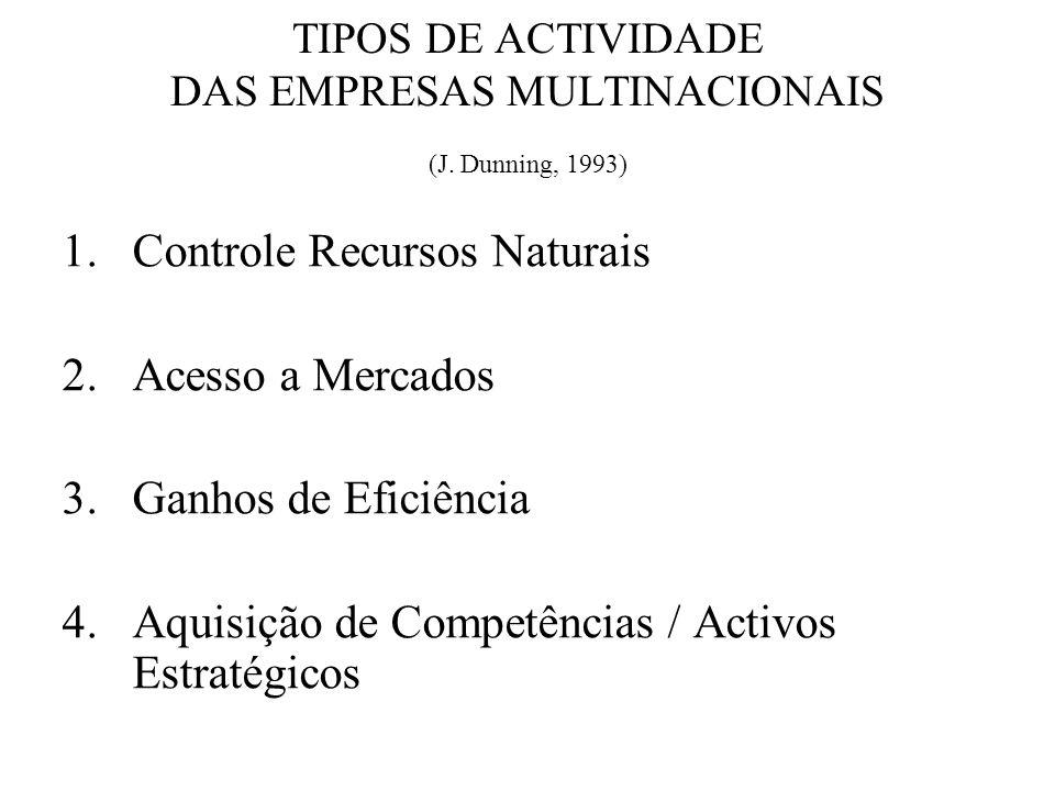TIPOS DE ACTIVIDADE DAS EMPRESAS MULTINACIONAIS (J. Dunning, 1993) 1.Controle Recursos Naturais 2.Acesso a Mercados 3.Ganhos de Eficiência 4.Aquisição