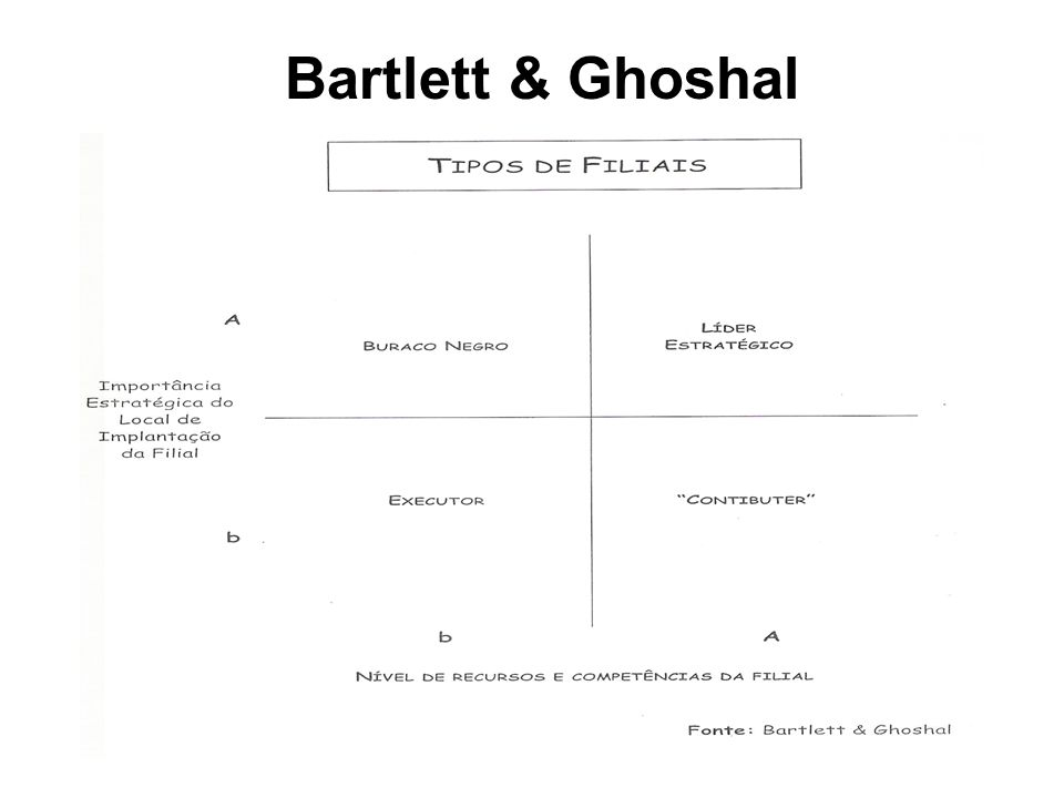 Bartlett & Ghoshal