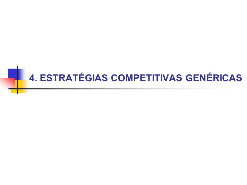 4.2 Liderança no Custo Total Diferenciação Enfoque (Focus) ESTRATÉGIAS COMPETITIVAS GENÉRICAS
