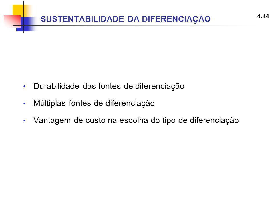 4.14 SUSTENTABILIDADE DA DIFERENCIAÇÃO Durabilidade das fontes de diferenciação Múltiplas fontes de diferenciação Vantagem de custo na escolha do tipo