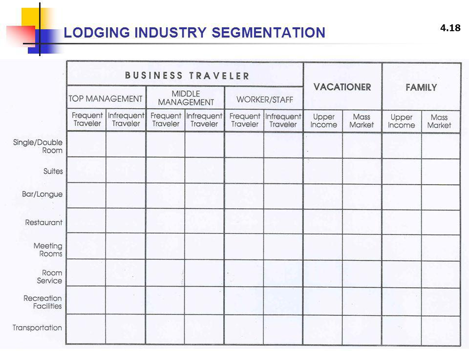 4.18 LODGING INDUSTRY SEGMENTATION