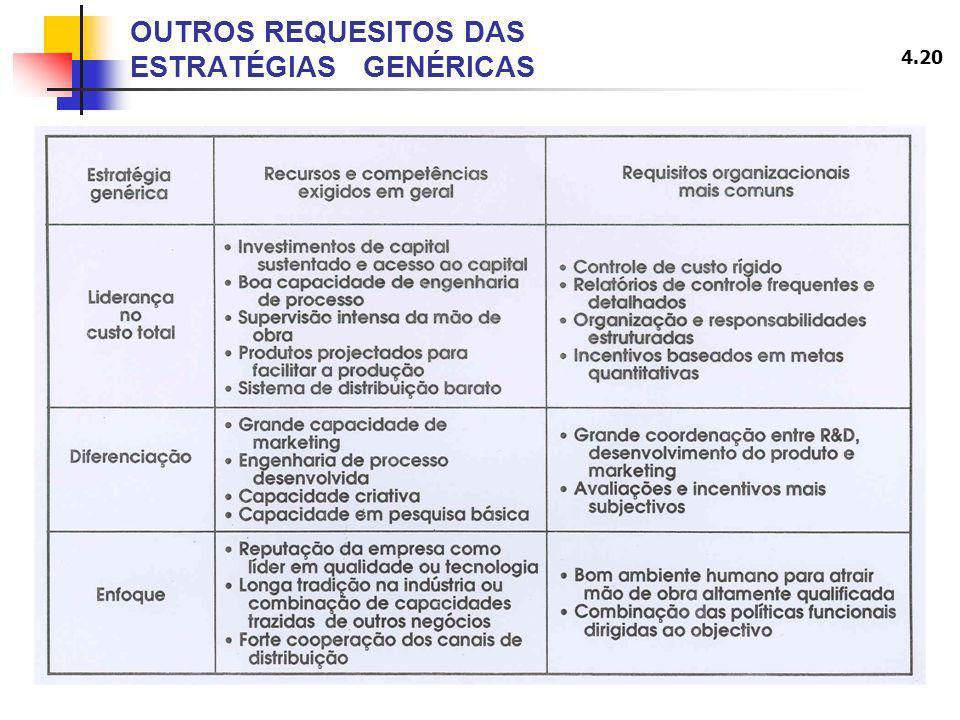 4.20 OUTROS REQUESITOS DAS ESTRATÉGIAS GENÉRICAS