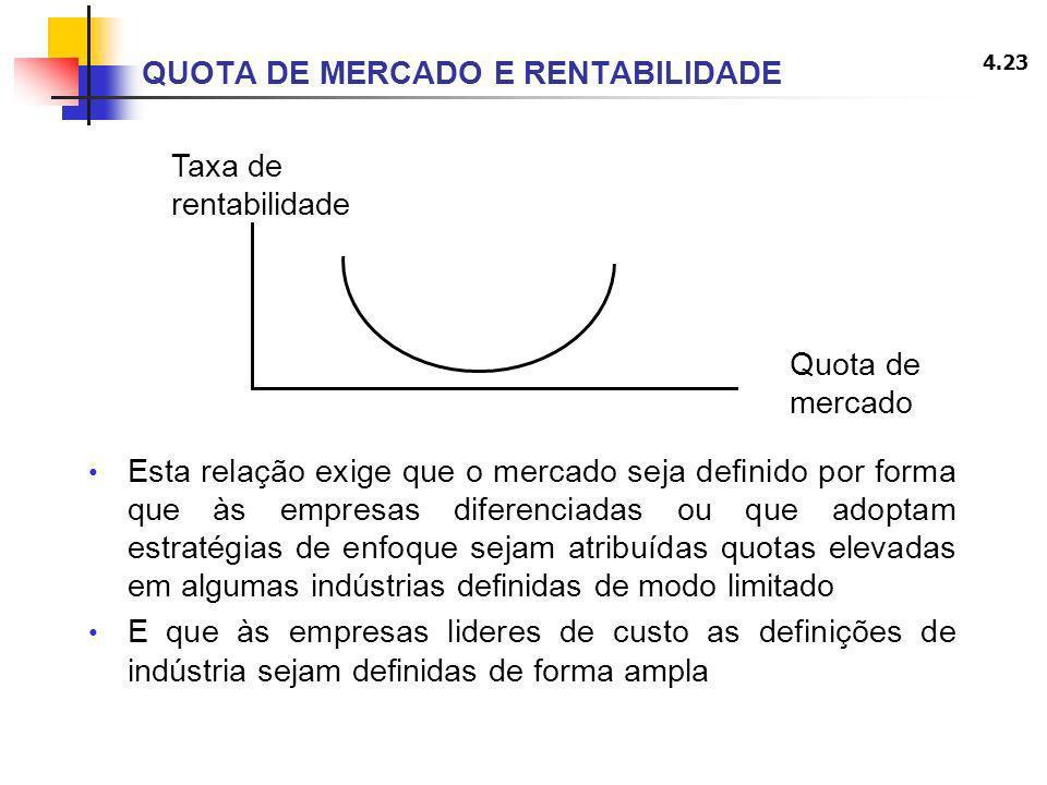 4.23 QUOTA DE MERCADO E RENTABILIDADE Esta relação exige que o mercado seja definido por forma que às empresas diferenciadas ou que adoptam estratégia