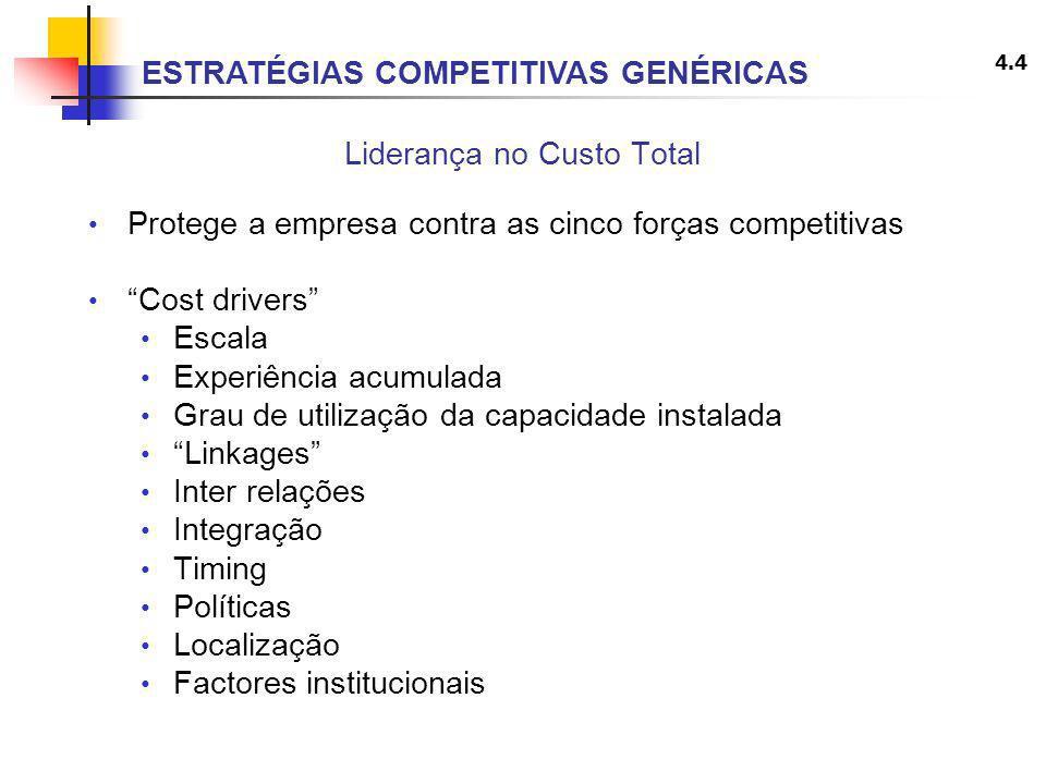 4.4 Liderança no Custo Total Protege a empresa contra as cinco forças competitivas Cost drivers Escala Experiência acumulada Grau de utilização da cap