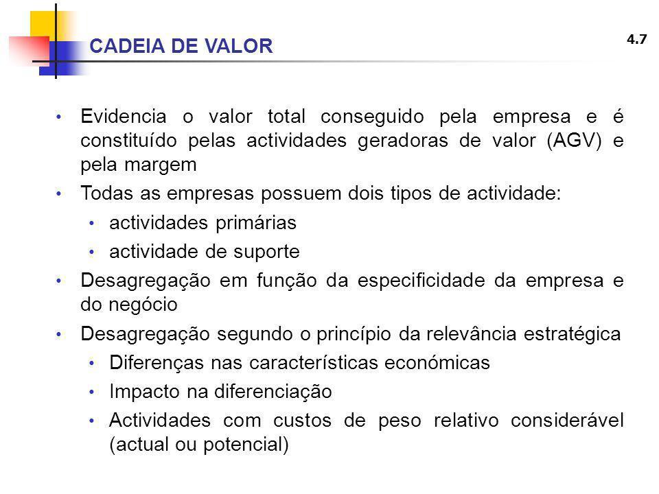 4.7 Evidencia o valor total conseguido pela empresa e é constituído pelas actividades geradoras de valor (AGV) e pela margem Todas as empresas possuem