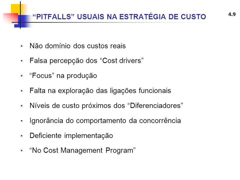 4.9 PITFALLS USUAIS NA ESTRATÉGIA DE CUSTO Não domínio dos custos reais Falsa percepção dos Cost drivers Focus na produção Falta na exploração das lig