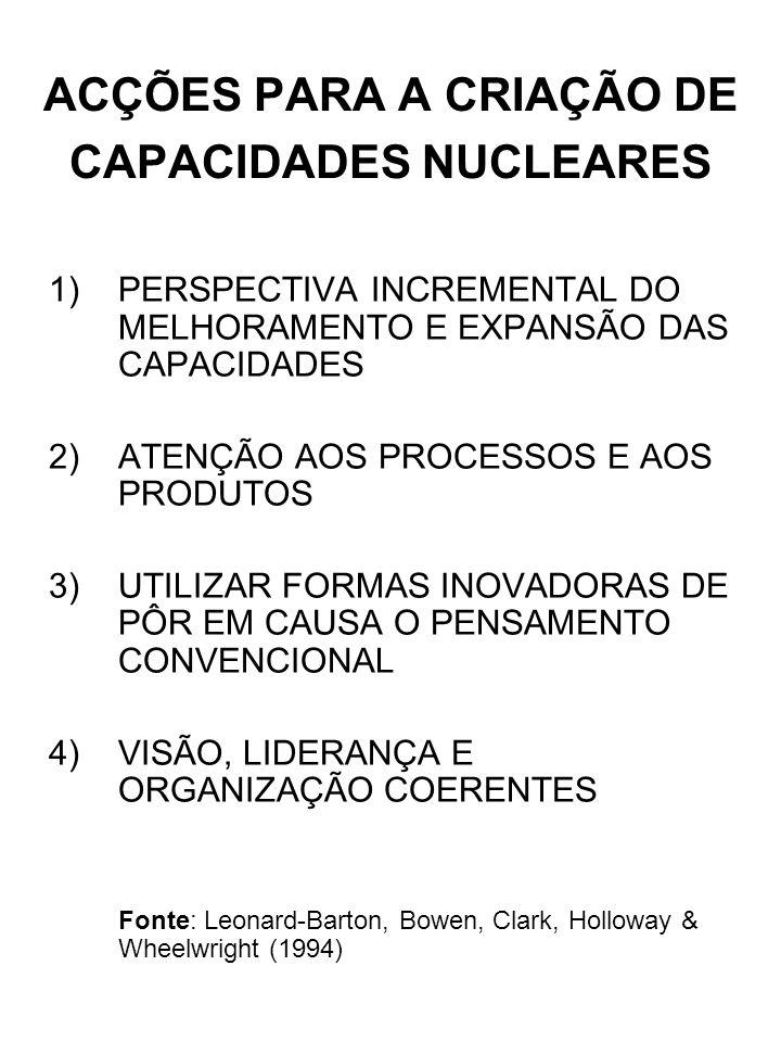 ACÇÕES PARA A CRIAÇÃO DE CAPACIDADES NUCLEARES 1)PERSPECTIVA INCREMENTAL DO MELHORAMENTO E EXPANSÃO DAS CAPACIDADES 2)ATENÇÃO AOS PROCESSOS E AOS PRODUTOS 3)UTILIZAR FORMAS INOVADORAS DE PÔR EM CAUSA O PENSAMENTO CONVENCIONAL 4)VISÃO, LIDERANÇA E ORGANIZAÇÃO COERENTES Fonte: Leonard-Barton, Bowen, Clark, Holloway & Wheelwright (1994)