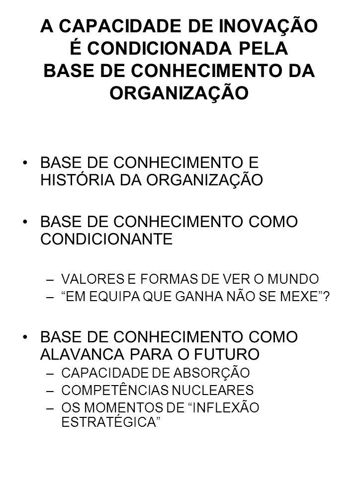 A CAPACIDADE DE INOVAÇÃO É CONDICIONADA PELA BASE DE CONHECIMENTO DA ORGANIZAÇÃO BASE DE CONHECIMENTO E HISTÓRIA DA ORGANIZAÇÃO BASE DE CONHECIMENTO COMO CONDICIONANTE –VALORES E FORMAS DE VER O MUNDO –EM EQUIPA QUE GANHA NÃO SE MEXE.
