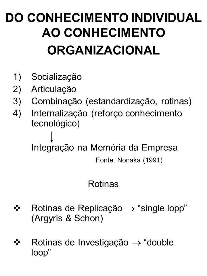 DO CONHECIMENTO INDIVIDUAL AO CONHECIMENTO ORGANIZACIONAL 1)Socialização 2)Articulação 3)Combinação (estandardização, rotinas) 4)Internalização (reforço conhecimento tecnológico) Integração na Memória da Empresa Fonte: Nonaka (1991) Rotinas Rotinas de Replicação single lopp (Argyris & Schon) Rotinas de Investigação double loop