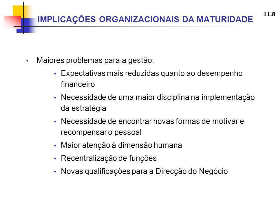 11.8 IMPLICAÇÕES ORGANIZACIONAIS DA MATURIDADE Maiores problemas para a gestão: Expectativas mais reduzidas quanto ao desempenho financeiro Necessidad