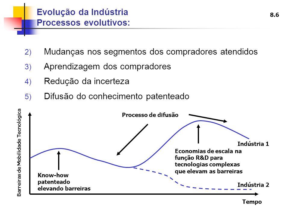 8.7 6) Acumulação de experiência 7) Expansão (ou retracção) da escala 8) Alterações no custo dos inputs e nas taxas de câmbio 9) Inovação no produto 10) Inovação no marketing 11) Inovação no processo 12) Mudança estrutural nas indústrias adjacentes 13) Mudanças na política governamental 14) Entradas e saídas Evolução da Indústria Processos evolutivos: