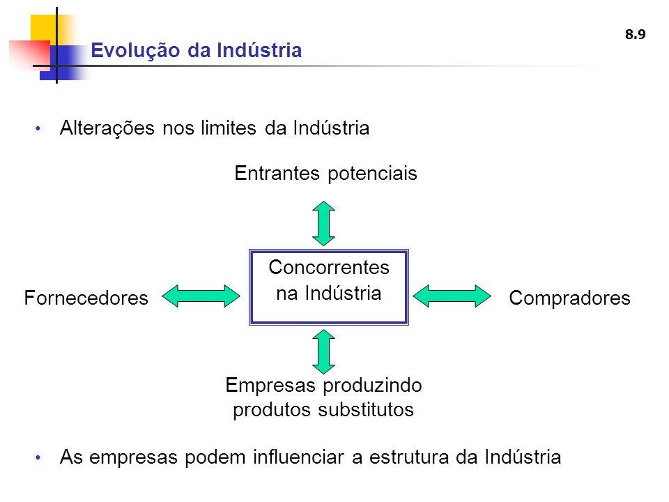 8.9 Evolução da Indústria Alterações nos limites da Indústria FornecedoresCompradores Entrantes potenciais Empresas produzindo produtos substitutos As