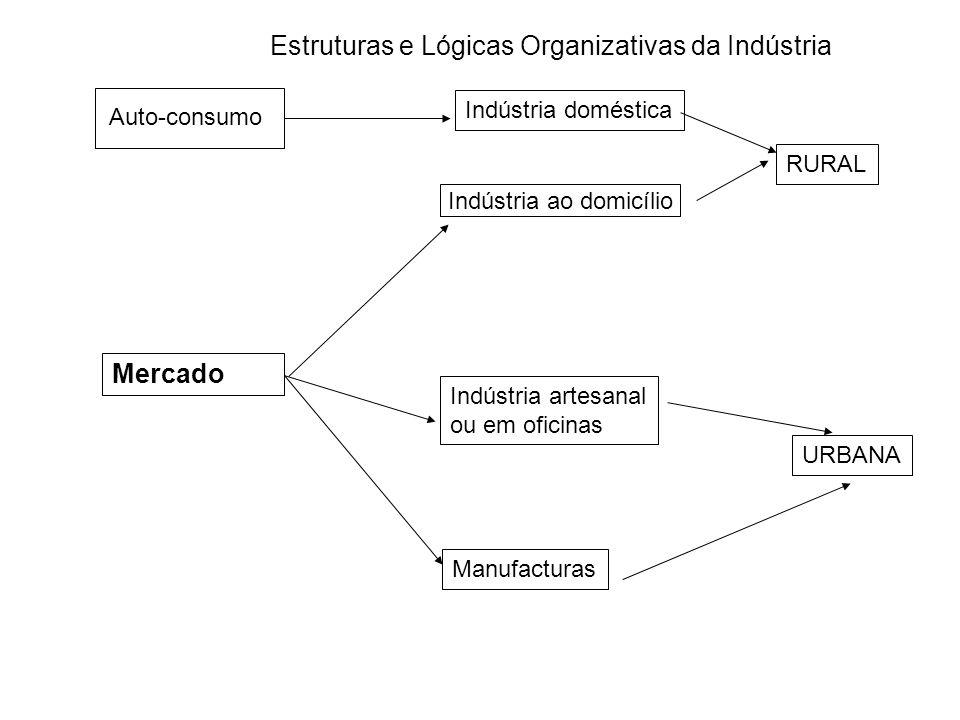 Características Gerais da Actividade Económica Estrutura da Actividade Económica Serviços 1- Comércio condicionado: transportes e comunicações; incerteza e risco.