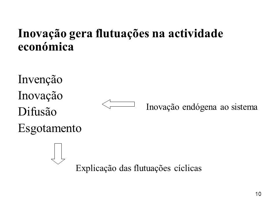 10 Inovação gera flutuações na actividade económica Invenção Inovação Difusão Esgotamento Inovação endógena ao sistema Explicação das flutuações cícli