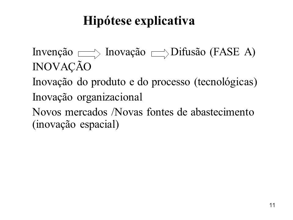 11 Hipótese explicativa Invenção Inovação Difusão (FASE A) INOVAÇÃO Inovação do produto e do processo (tecnológicas) Inovação organizacional Novos mer