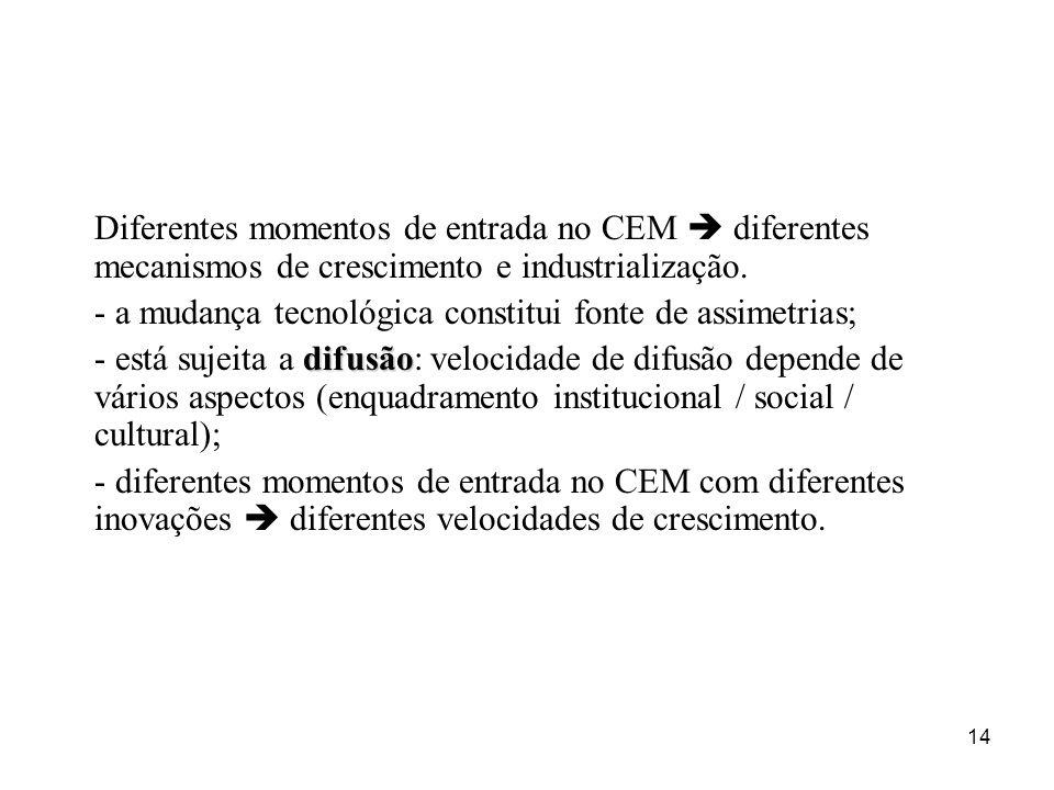 14 Diferentes momentos de entrada no CEM diferentes mecanismos de crescimento e industrialização. - a mudança tecnológica constitui fonte de assimetri