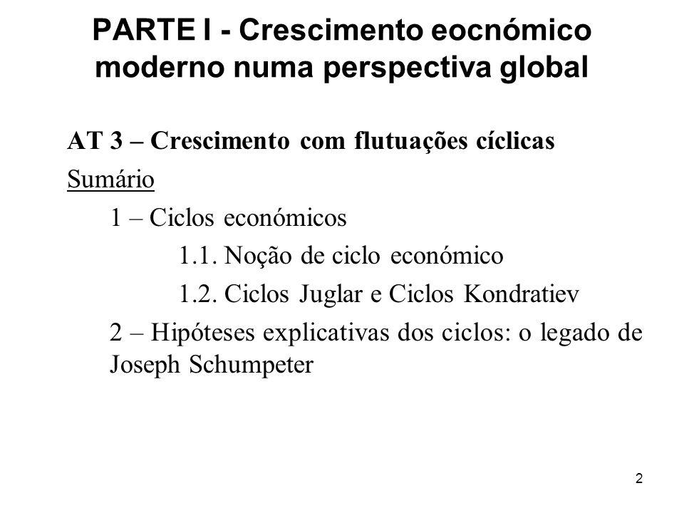 3 Os ciclos económicos - CEM enquanto crescimento acelerado e sustentado do nível médio de vida ==> crescimento sem interrupção do produto per capita durante mais de dois séculos - Este crescimento não se processou a um ritmo constante ==> flutuações cícilicas e respectivas fases