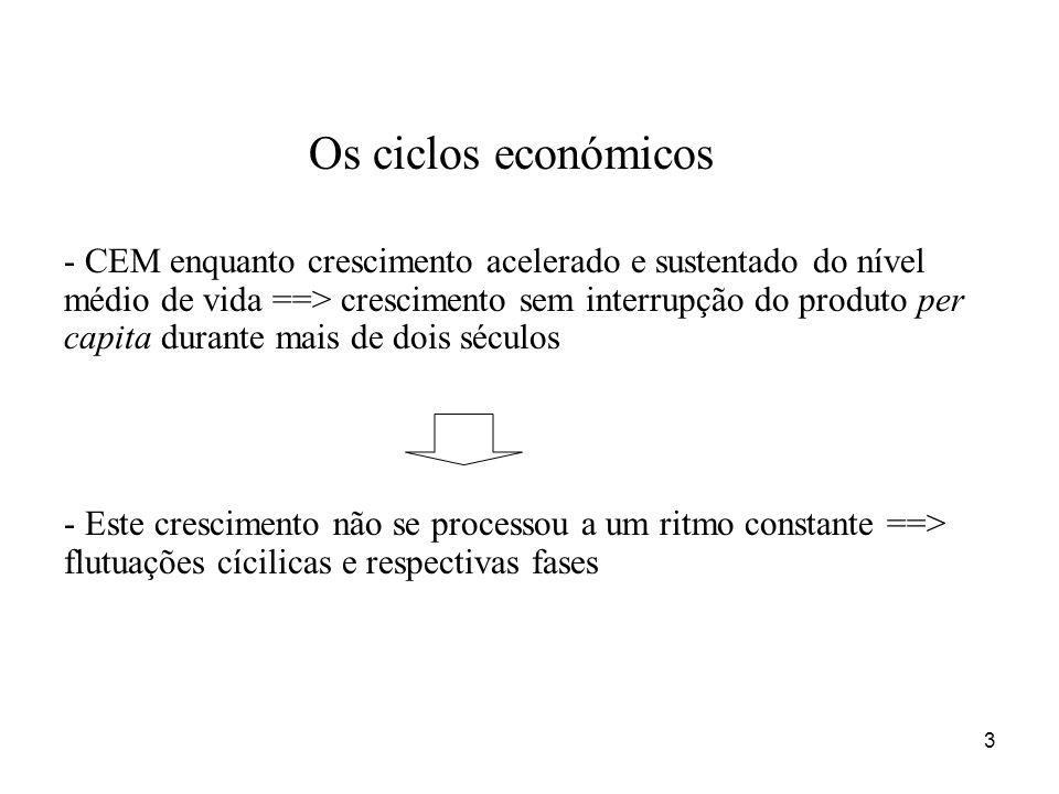 3 Os ciclos económicos - CEM enquanto crescimento acelerado e sustentado do nível médio de vida ==> crescimento sem interrupção do produto per capita