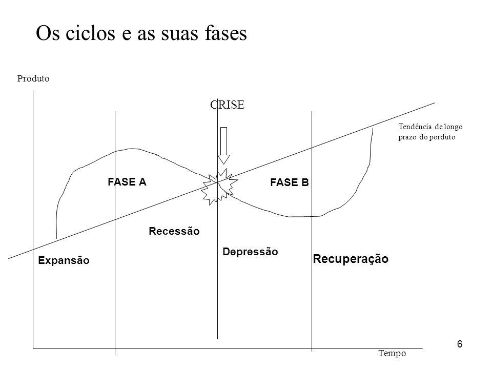 6 Os ciclos e as suas fases Expansão Recessão Depressão Recuperação FASE B FASE A Tendência de longo prazo do porduto Tempo Produto CRISE