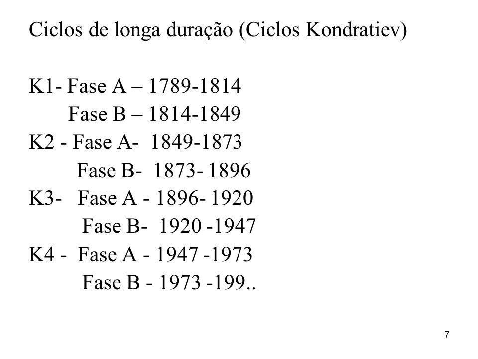 7 Ciclos de longa duração (Ciclos Kondratiev) K1- Fase A – 1789-1814 Fase B – 1814-1849 K2 - Fase A- 1849-1873 Fase B- 1873- 1896 K3- Fase A - 1896- 1