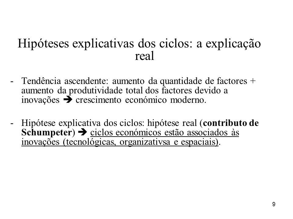 9 Hipóteses explicativas dos ciclos: a explicação real -Tendência ascendente: aumento da quantidade de factores + aumento da produtividade total dos f