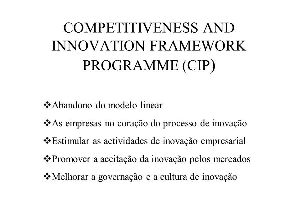 COMPETITIVENESS AND INNOVATION FRAMEWORK PROGRAMME (CIP ) Abandono do modelo linear As empresas no coração do processo de inovação Estimular as actividades de inovação empresarial Promover a aceitação da inovação pelos mercados Melhorar a governação e a cultura de inovação