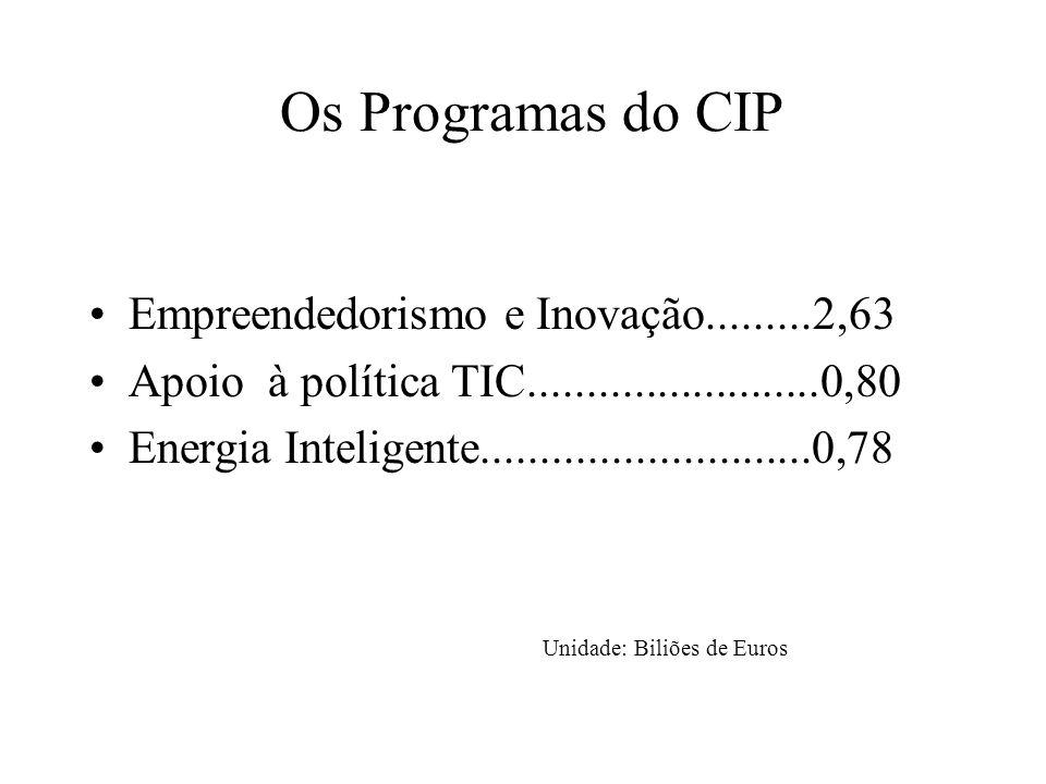 Os Programas do CIP Empreendedorismo e Inovação.........2,63 Apoio à política TIC.........................0,80 Energia Inteligente............................0,78 Unidade: Biliões de Euros