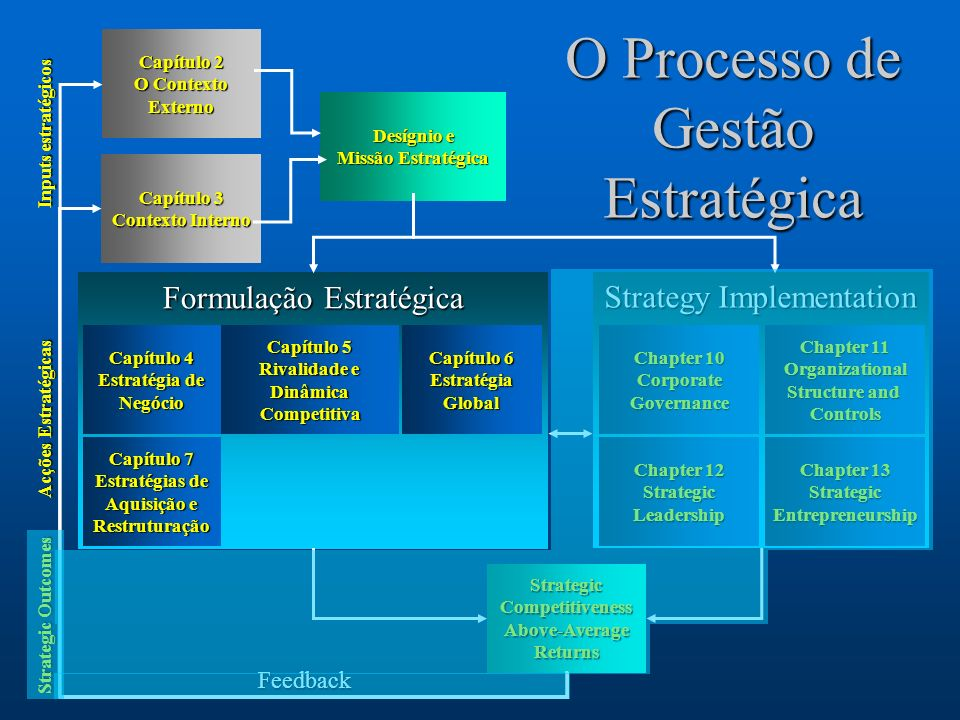 2 Strategy Implementation Chapter 11 Chapter 11 Organizational Structure and Structure and Controls Chapter 10 Chapter 10 Corporate Governance Chapter