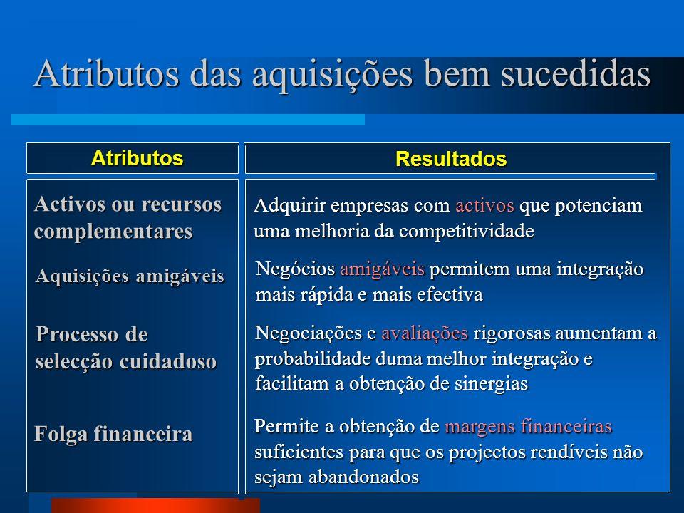 20 Atributos das aquisições bem sucedidas Atributos Resultados Activos ou recursos complementares Adquirir empresas com activos que potenciam uma melh