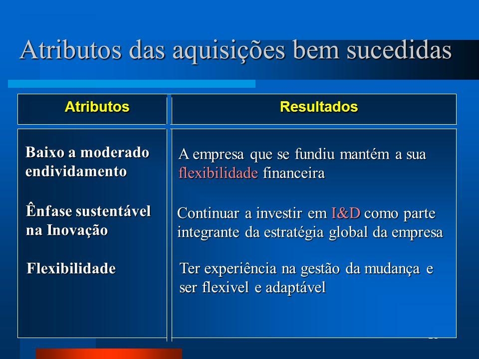 21 Atributos das aquisições bem sucedidas AtributosResultados Baixo a moderado endividamento A empresa que se fundiu mantém a sua flexibilidade financ