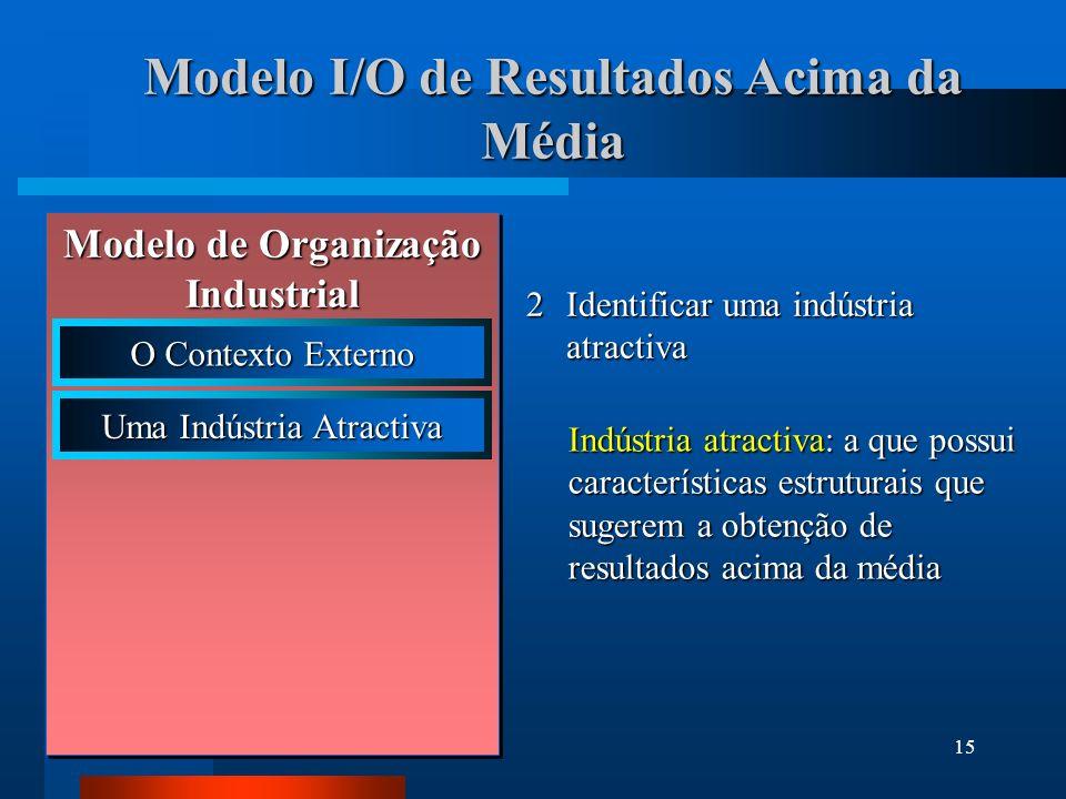 16 Modelo I/O de Resultados Acima da Média 3Identificar a estratégia adequada à obtenção de resultados acima da média Formulação estratégica: escolha da estratégia que permite a obtenção de resultados acima da média numa dada indústria Modelo de Organização Industrial O Contexto Externo Uma Indústria Atractiva Formulação Estratégica
