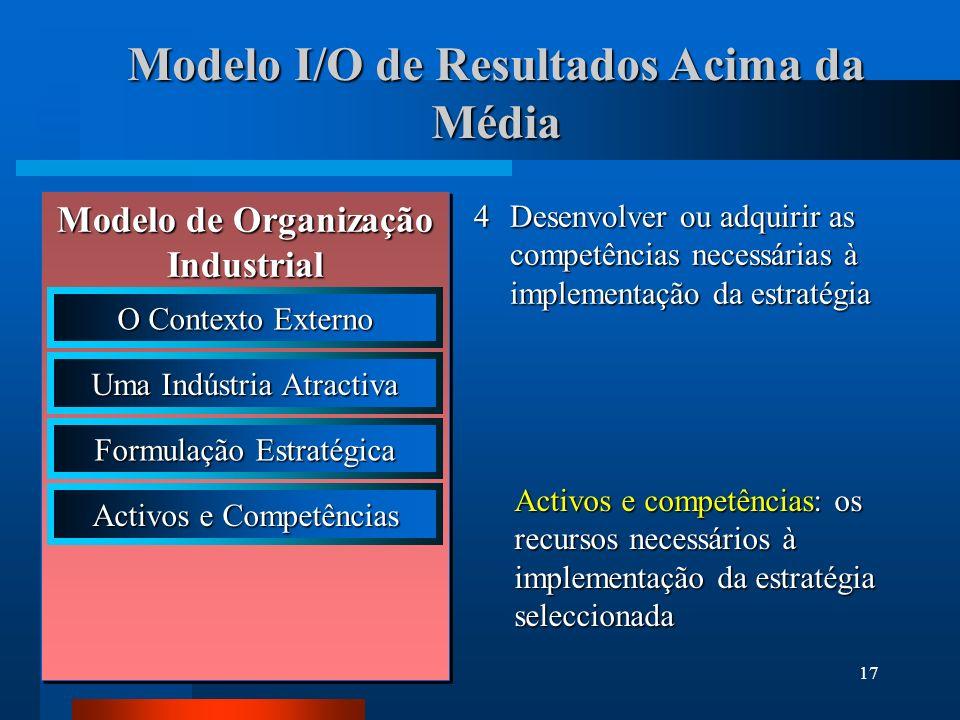18 O Modelo I/O de Resultados Acima da Média 5 Utilizar os pontos fortes da empresa (os activos e competências desenvolvidos ou adquiridos) para implementar a estratégia Implementação estratégica: seleccionar as acções estratégicas adequadas à estratégia escolhida Modelo de Organização Industrial O Contexto Externo Uma Indústria Atractiva Formulação Estratégica Activos e Competências Implementação Estratégica