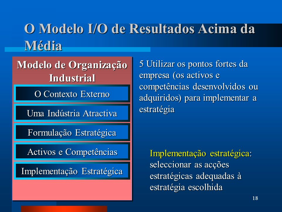 19 Modelo I/O de Resultados Acima da Média Modelo de Organização Industrial O Contexto Externo Uma Indústria Atractiva Formulação Estratégica Activos e Competências Implementação Estratégica Desempenho superior Desempenho superior: obtenção de resultados acima da média