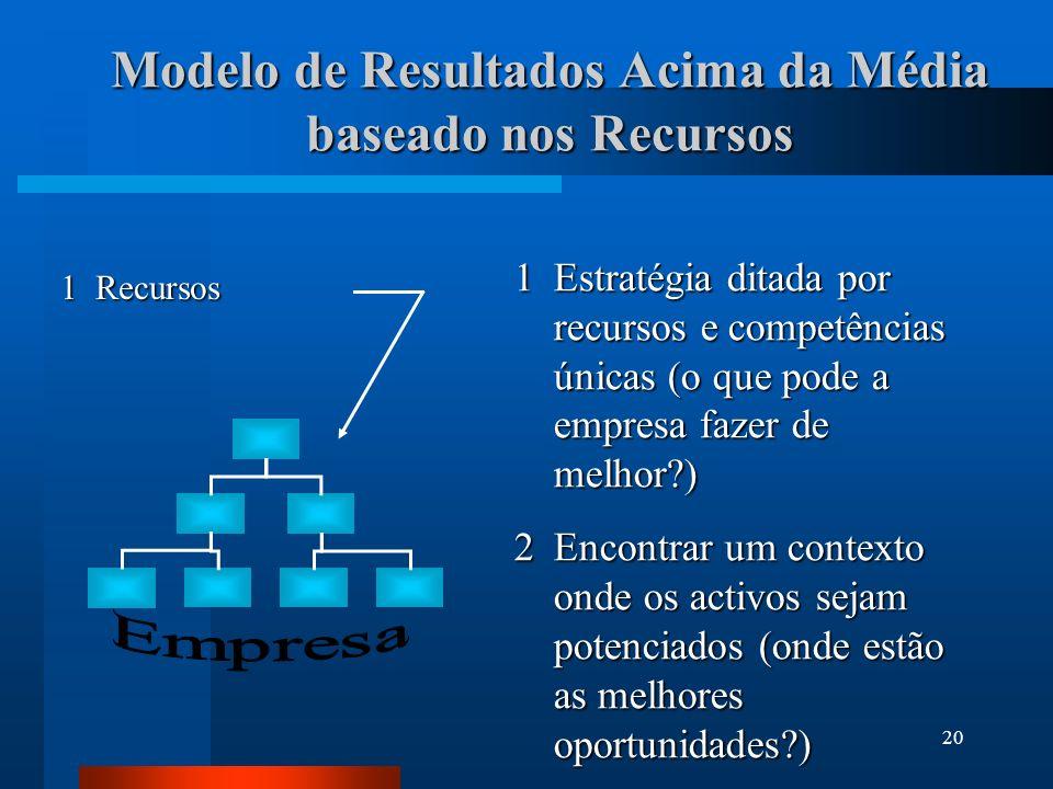 21 1Identificar os recursos internos – pontos fortes e fracos – e compará-los com a concorrência Recursos: inputs do processo produtivo Modelo de Resultados Acima da Média baseado nos Recursos Modelo Recursos