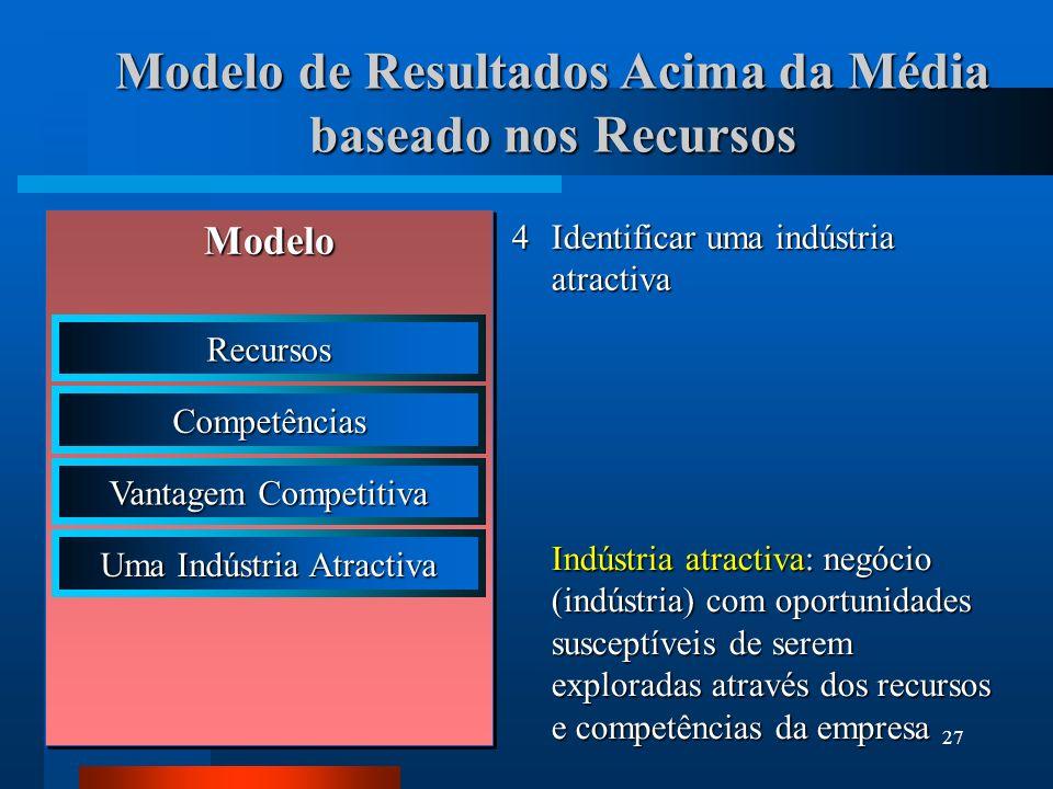 28 5Escolher a estratégia que melhor permita à empresa tirar partido dos seus recursos e competências relativamente às oportunidades do mercado Formulação e implementação estratégica: conjunto de acções estratégicas dirigidas à obtenção de lucros acima da média Modelo de Resultados Acima da Média baseado nos Recursos Modelo Recursos Competências Vantagem Competitiva Uma Indústria Atractiva Formulação e Implementação Estratégica e Implementação Estratégica
