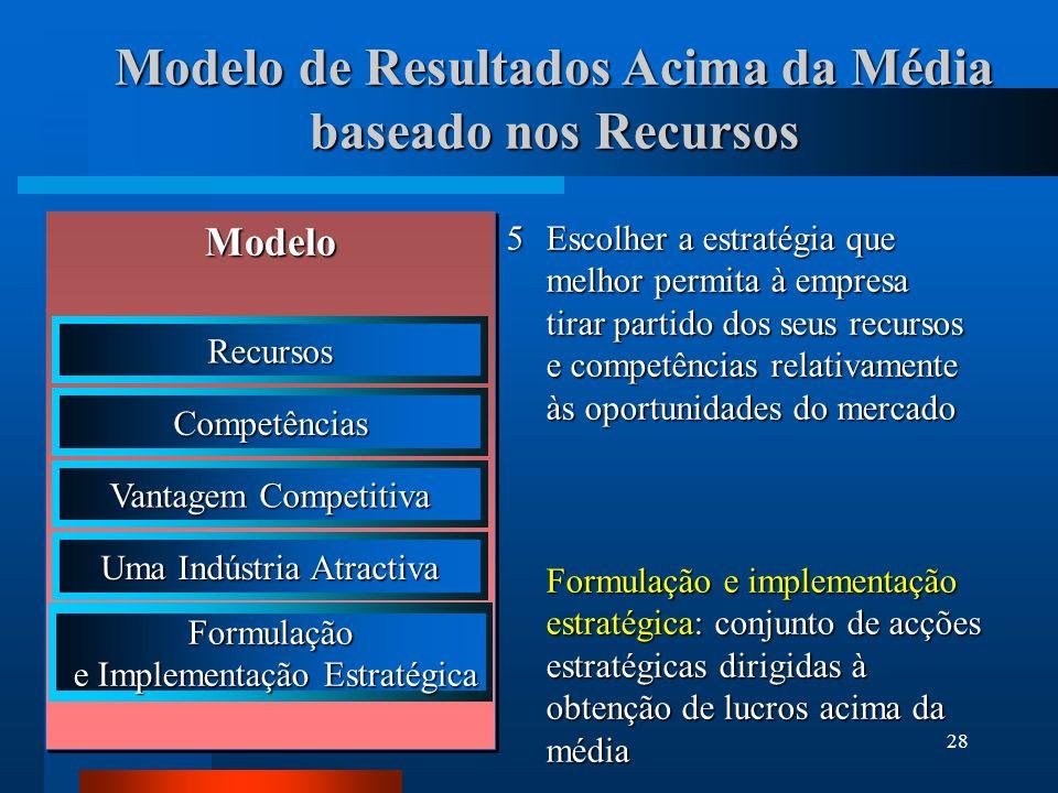29 Modelo de Resultados Acima da Média baseado nos Recursos Modelo Recursos Competências Vantagem Competitiva Uma Indústria Atractiva Form.