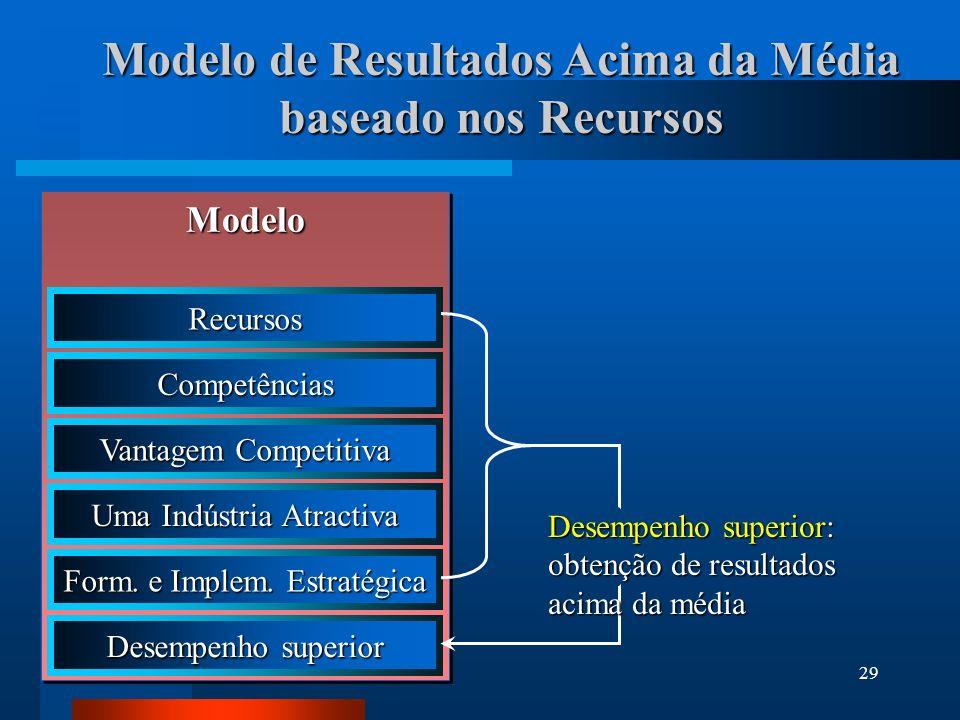 30 Desígnio e Missão Estratégica Desígnio Estratégico Desígnio Estratégico Vencer batalhas competitivas através da alavancagem dos recursos interno e das competências nucleares Vencer batalhas competitivas através da alavancagem dos recursos interno e das competências nucleares Missão Estratégica Missão Estratégica A concretização do desígnio estratégico em termos de produtos e mercados A concretização do desígnio estratégico em termos de produtos e mercados