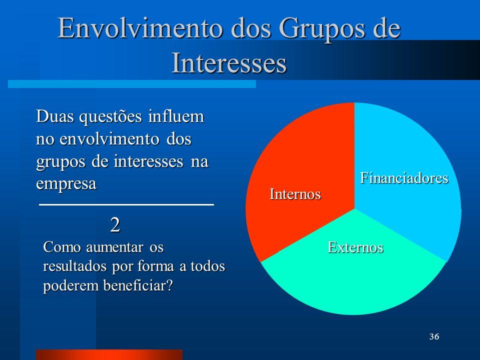 36 Envolvimento dos Grupos de Interesses Duas questões influem no envolvimento dos grupos de interesses na empresa Como aumentar os resultados por for