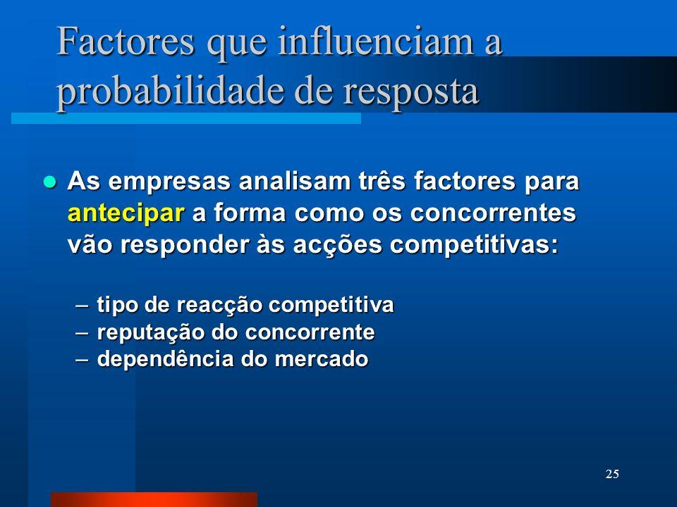 26 Factores que influenciam a probabilidade de resposta Acções estratégicas têm reacções estratégicas Acções estratégicas têm reacções estratégicas As respostas tácticas são tomadas na sequência de acções tácticas As respostas tácticas são tomadas na sequência de acções tácticas As acções estratégicas dificultam as reacções concorrenciais As acções estratégicas dificultam as reacções concorrenciais Um concorrente responde mais rapidamente a uma acção táctica Um concorrente responde mais rapidamente a uma acção táctica O tempo necessário para decidir e implementar uma acção estratégica faz com que a resposta dos concorrentes também demore algum tempo O tempo necessário para decidir e implementar uma acção estratégica faz com que a resposta dos concorrentes também demore algum tempo Tipo de acçãocompetitiva Tipo de acção competitiva
