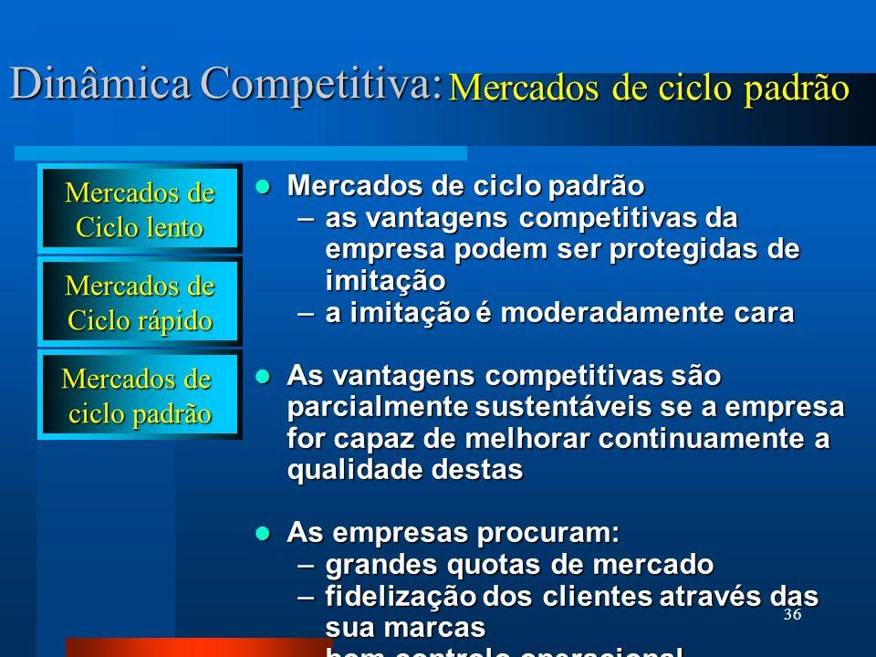 36 Dinâmica Competitiva: Mercados de ciclo padrão Mercados de ciclo padrão –as vantagens competitivas da empresa podem ser protegidas de imitação –a i